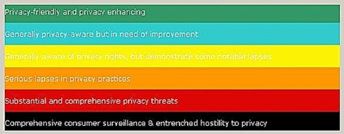 privacy int categories b